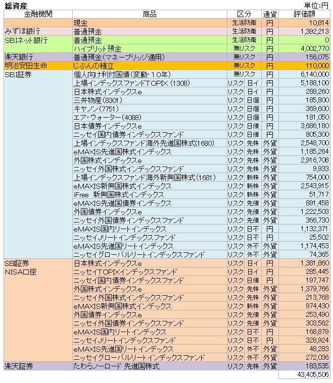 総資産(2018.5)