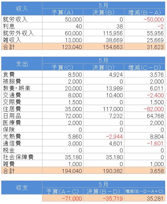 収支(2018.5)