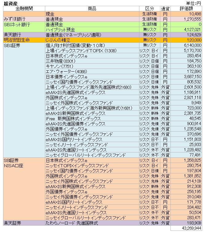 総資産(2018.6)