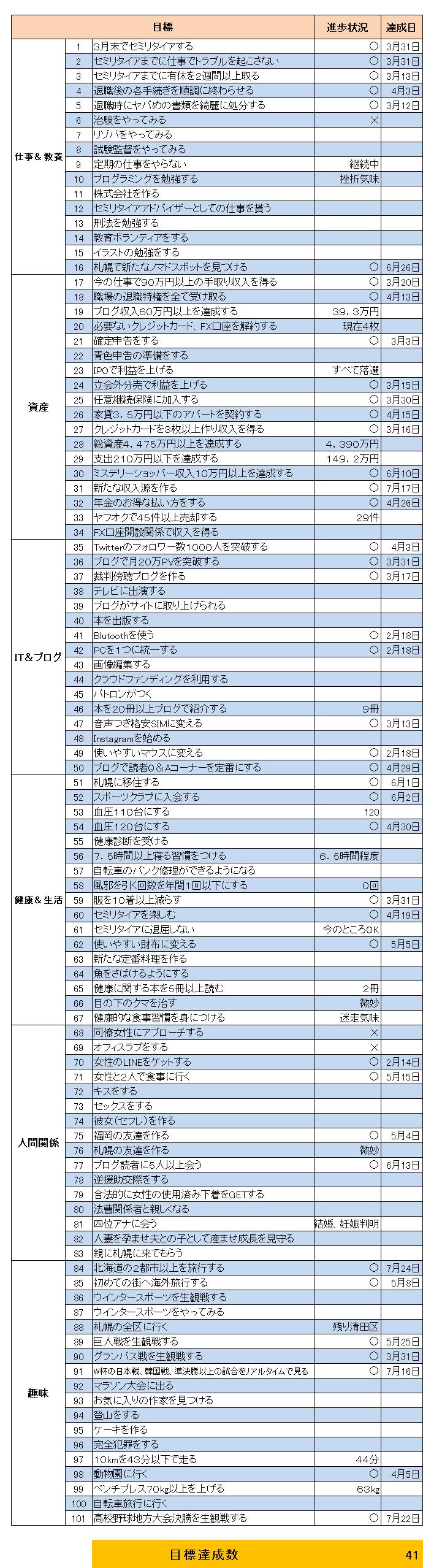 リスト(2018.7)