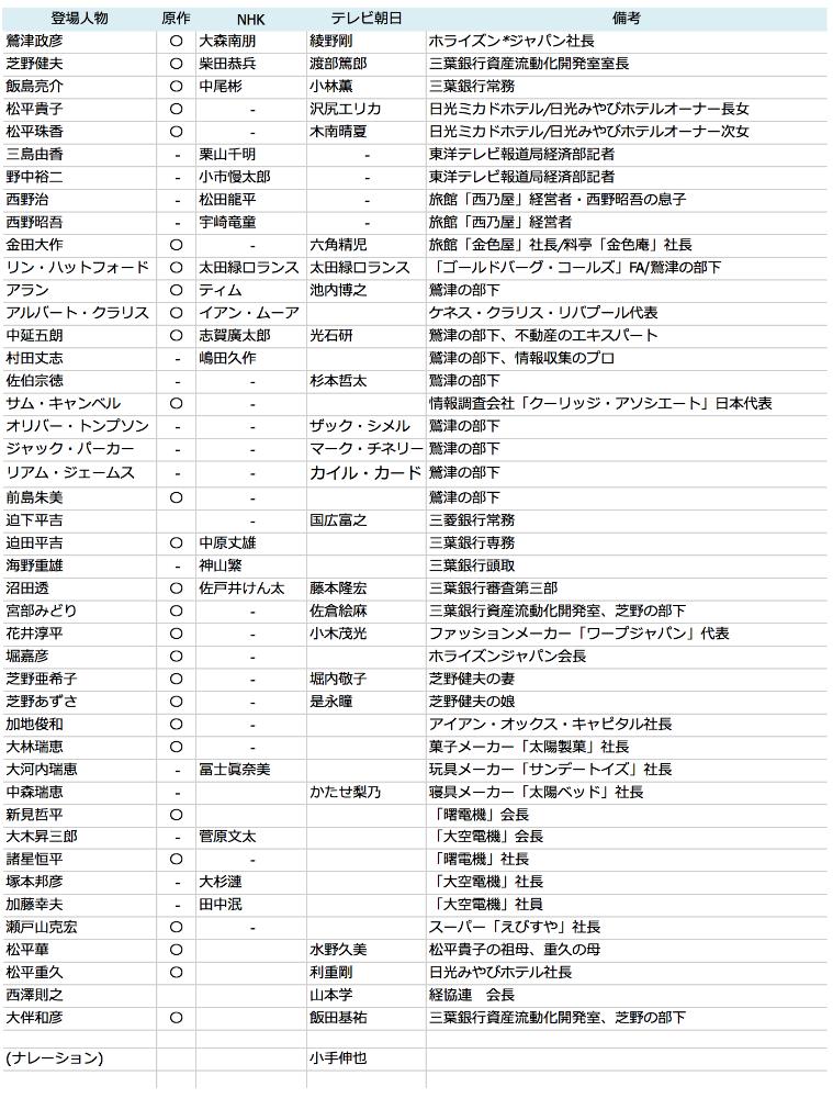 ドラマ「ハゲタカ」キャスト対比表 ver.1