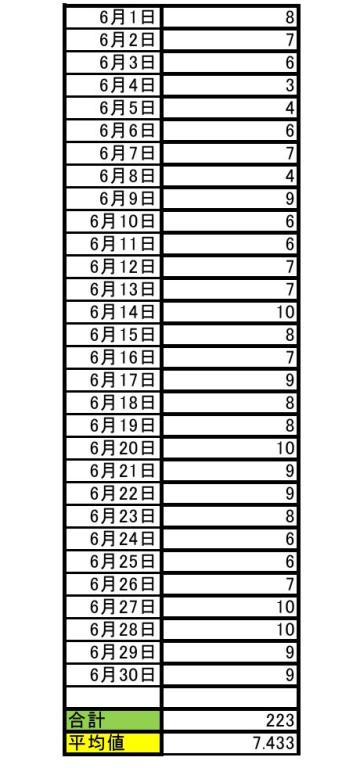 2018年6月期のサブジャンルでの順位と月平均順位0001-3
