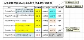 20186指名停止処分の比較