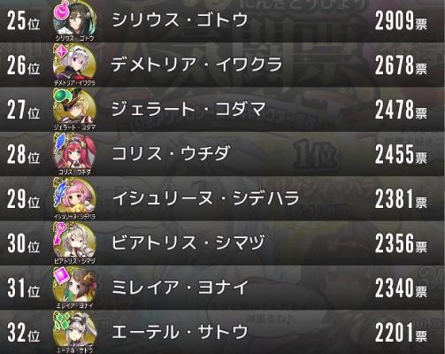 政剣人気投票25~32