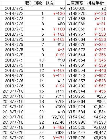 20180722 FX損益