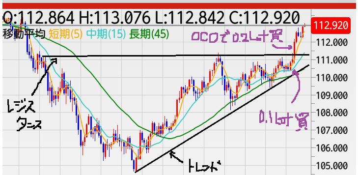 20180722 USD JPY