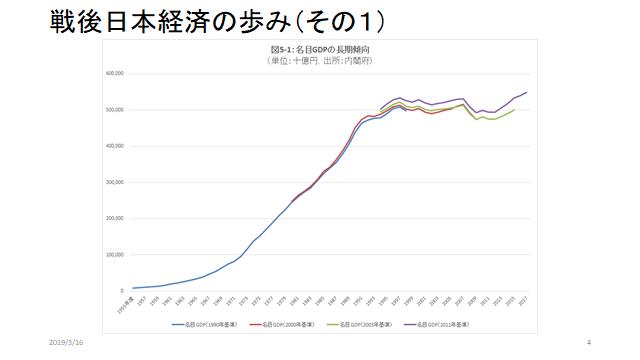 2019年4月会報日本のGDP