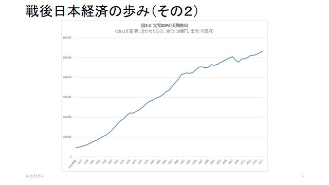 2019年4月会報実質GDP