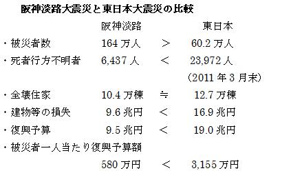 2019年4月会報大地震の被害比較表