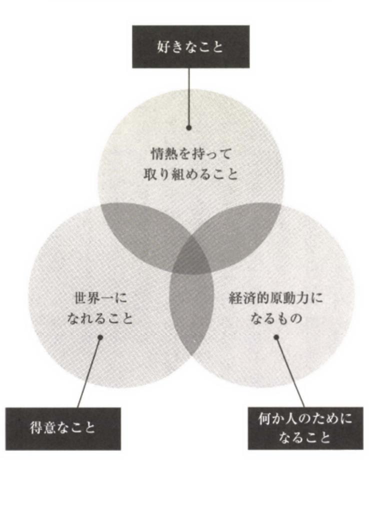 ミッション3つの輪