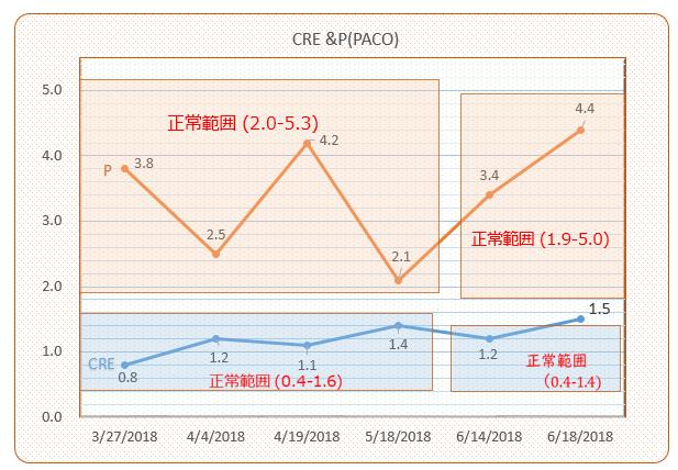 パコ検査結果推移(CreP)#5#6 201806