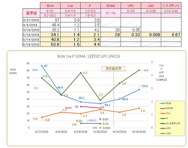 パコ検査結果推移(総合)#5#6 201806
