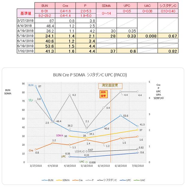 パコ検査結果推移(総合グラフ)#7 201807