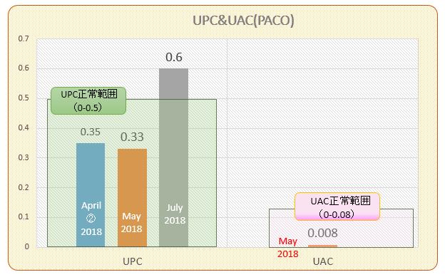 パコ検査結果推移(UPCUAC)#5 201807