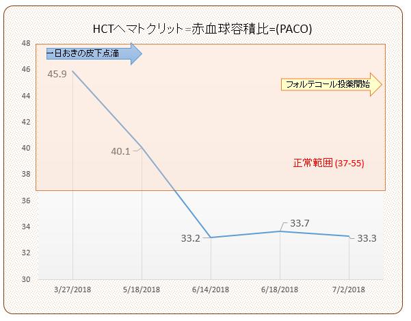 パコ検査結果推移(HCT)#5 201807
