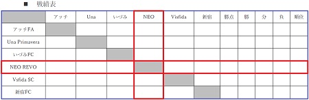 7.30(月)3年、夏休みU-9アッチCUP④