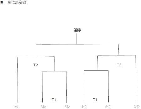 7.30(月)3年、夏休みU-9アッチCUP⑤