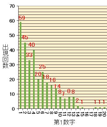 ロト7期待値予想数字 第428回 ロト7高確率消去予想数字