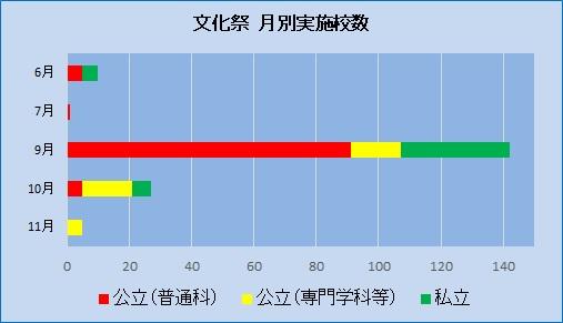 20180610文化祭統計①