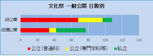 20180610文化祭統計③