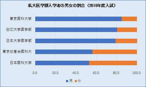 20180806医学部男女割合 グラフ