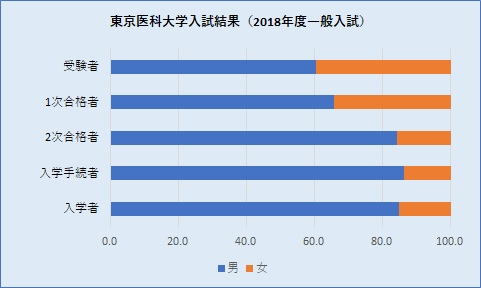 20180806東京医科大学入試結果 グラフ