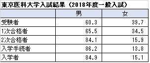 20180806東京医科大学入試結果 表