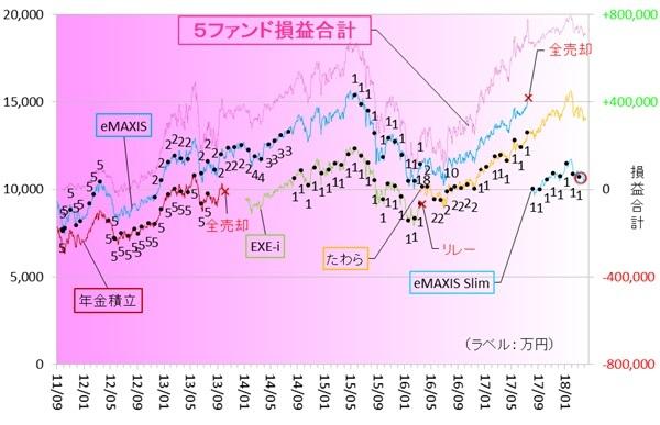 新興国株式180401