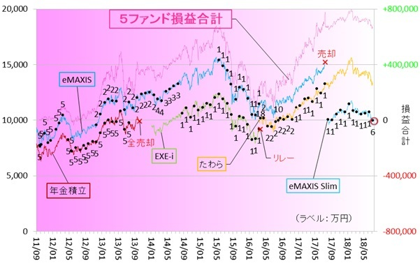 新興国株式180701