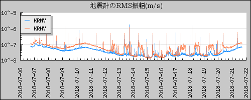 霧島山 地震振幅計