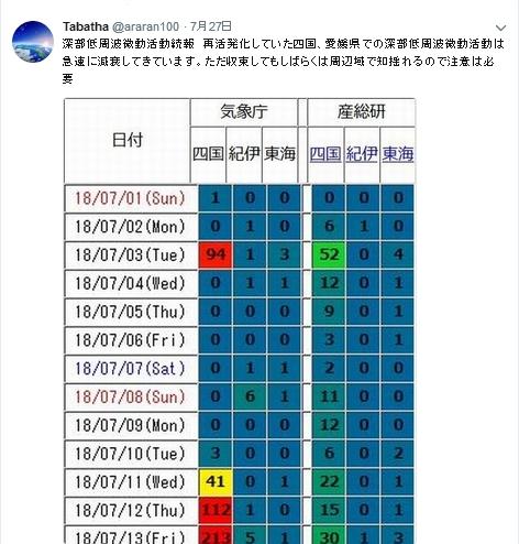 四国南部群発地震