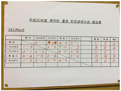琴平町民卓球大会2