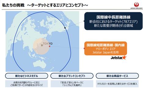 JALは、国際線中長距離 LCC(格安航空会社)設立に向けた新会社「株式会社ティー・ビー・エル」設立を発表!