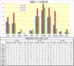2016-2018_開幕カード成績比較