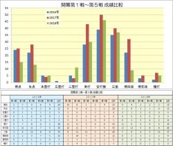 2016-2018_開幕1戦~5戦成績比較