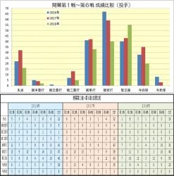 2016-2018_開幕1戦~6戦成績比較(投手)