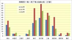 開幕第1戦~第7戦打撃成績比較_2016年~2018年