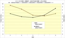 2018年阪神・対戦相手_4試合平均安打推移4月8日時点