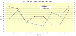 18年阪神・対戦相手安打推移4月8日時点