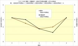2018年阪神・対戦相手_4試合平均得点推移4月8日時点
