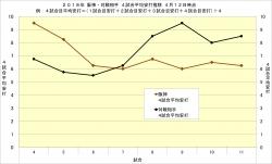 2018年阪神・対戦相手4試合平均安打推移4月12日時点