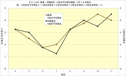 2018年阪神・対戦相手4試合平均得点推移4月12日時点
