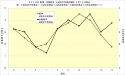 2018年阪神・対戦相手4試合平均得点推移4月14日時点