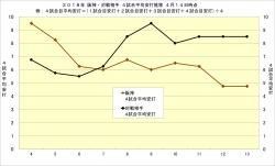 2018年阪神・対戦相手4試合平均安打推移4月14日時点