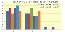 2013年~2018年開幕第1戦~第14戦勝敗比較