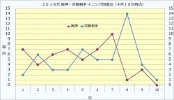 2018年阪神・対戦相手イニング別得点4月18日時点
