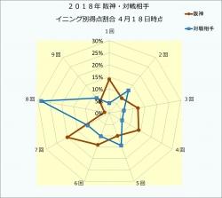 2018年阪神・対戦相手イニング別得点割合4月18日時点
