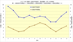 2018年阪神4試合平均安打・得点推移4月18日時点