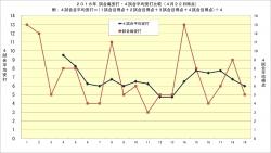 2018年阪神_試合毎安打_4試合平均安打推移4月22日時点