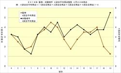 2018年阪神・対戦相手4試合平均得点推移4月22日時点